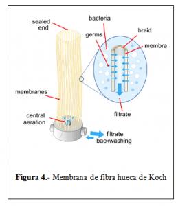 Membrana de fibra hueca de Koch