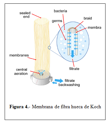 Mbr para el tratamiento de aguas industriales comparativo - Fibra hueca siliconada ...