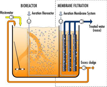 Ensuciamiento de membranas en un MBR