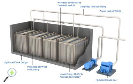 Implantación de Bioreactor de Membranas para aguas industriales