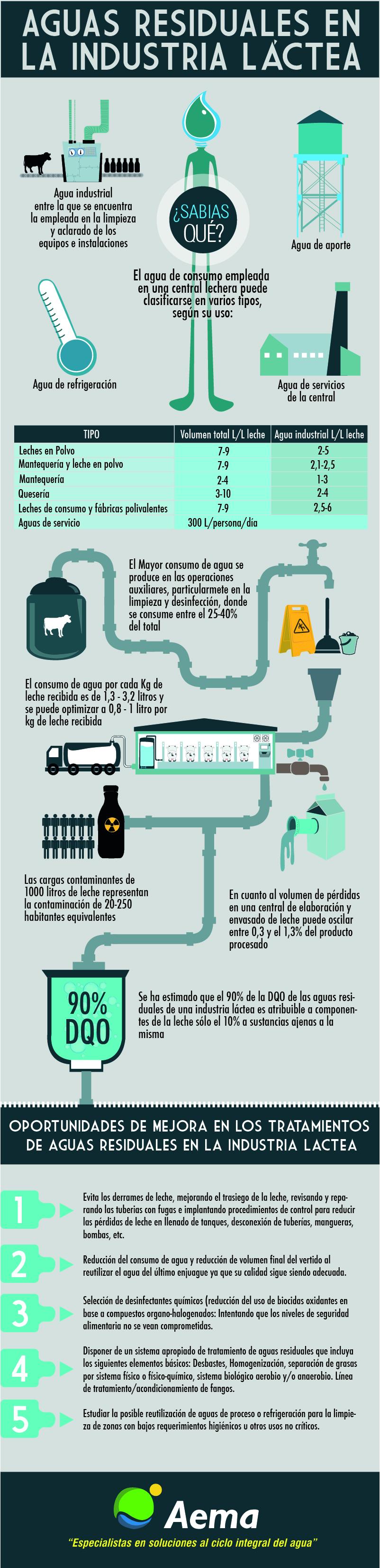 Aguas industria Láctea Archives - Aguas Industriales | Aguas ...