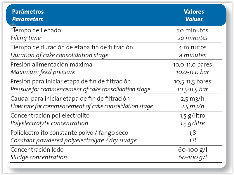 Deshidratación de fangos en central nuclear