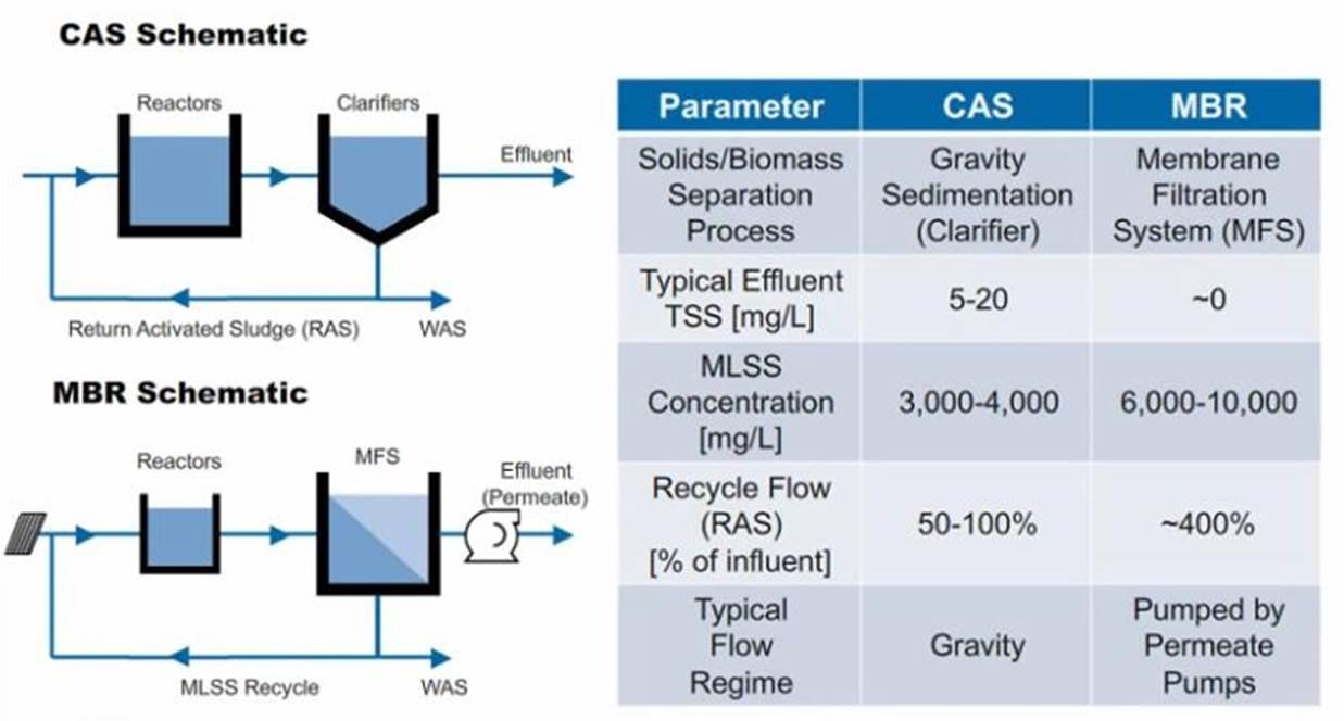 MBR vs CAS_ Procesos diferentes