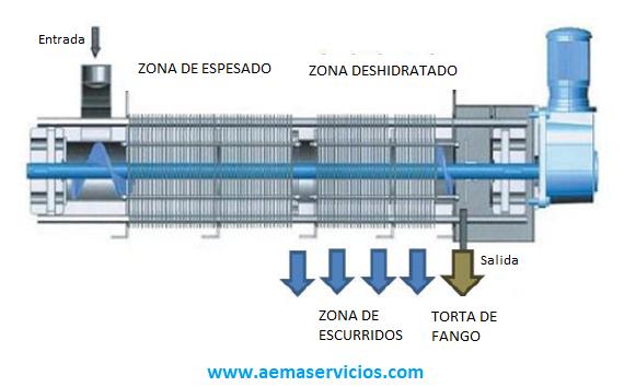 Esquema de funcionamiento del equipo de deshidratación de fangos